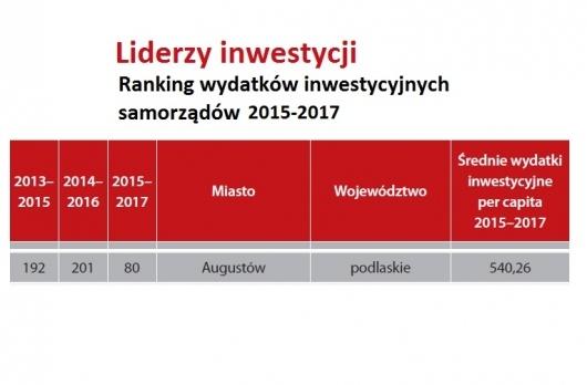 Augustów awansował o 121 miejsc!