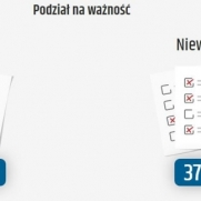 Oficjalne ogłoszenie wyników głosowania w V Augustowskim Budżecie Obywatelskim